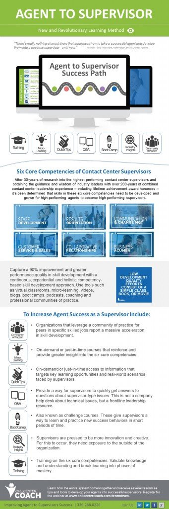 Accelerated Skill Development for Call Center Supervisors infographic